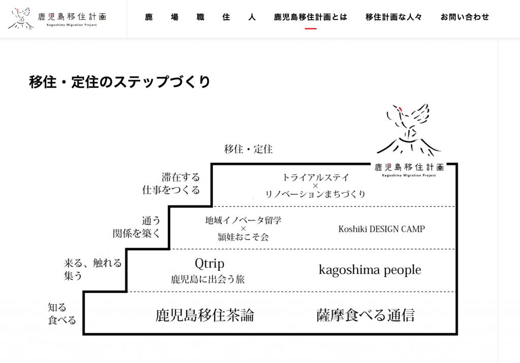 kagoshima-ijukeikaku